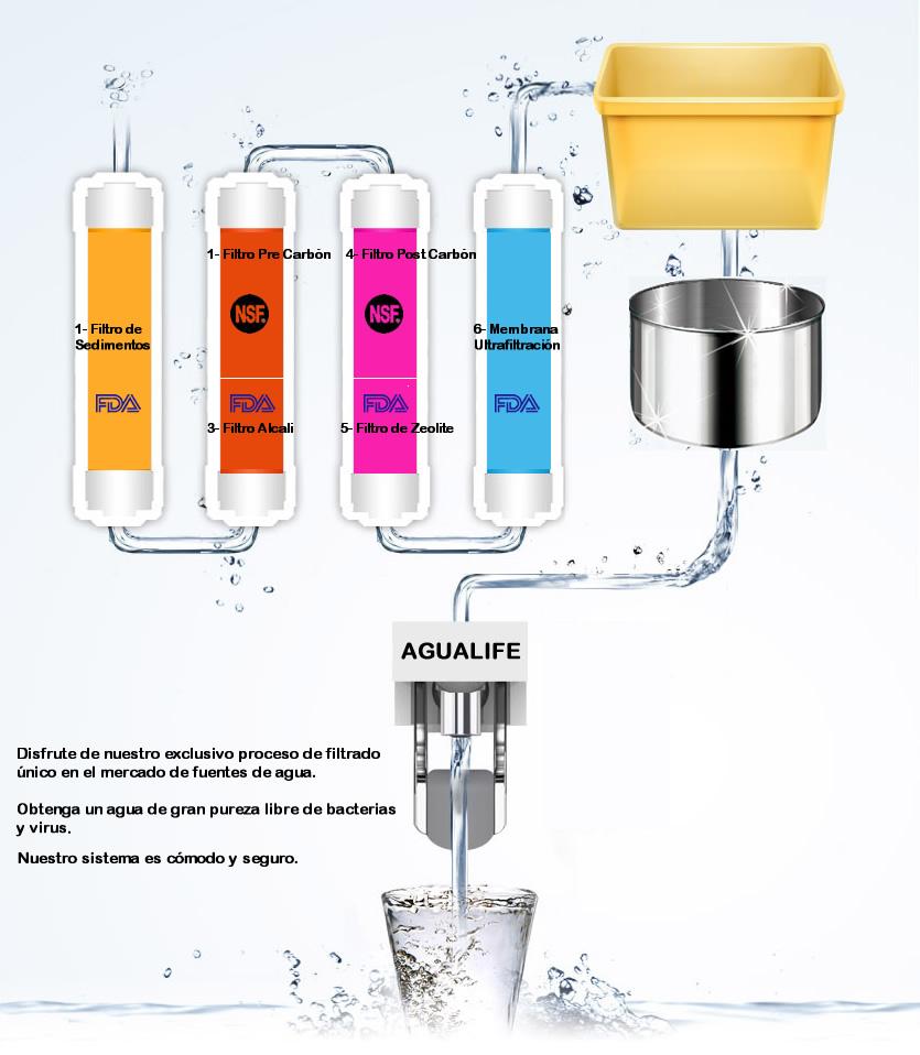 831UF-proceso-filtrado