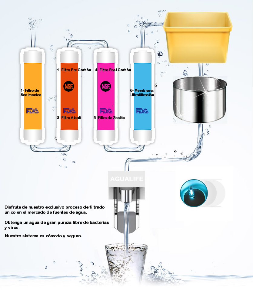 831UV-proceso-filtrado