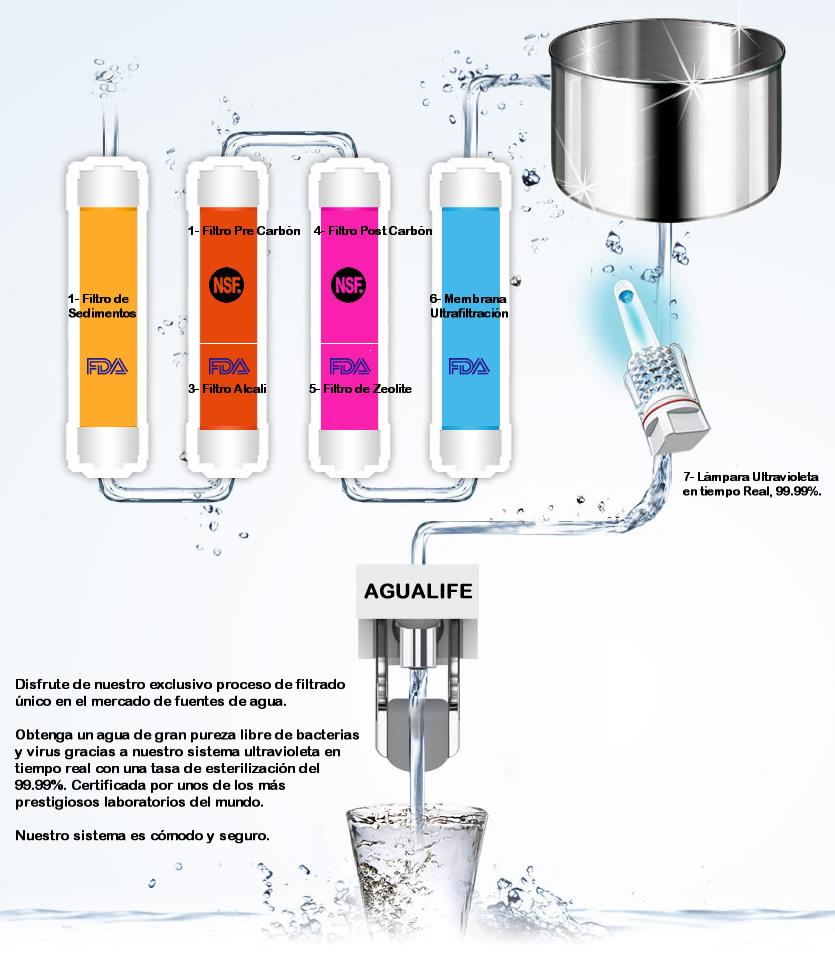914UV-proceso-filtros