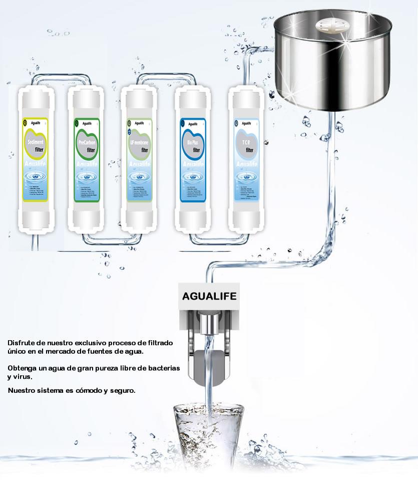 Sistema-filtrado-Bio-Plus