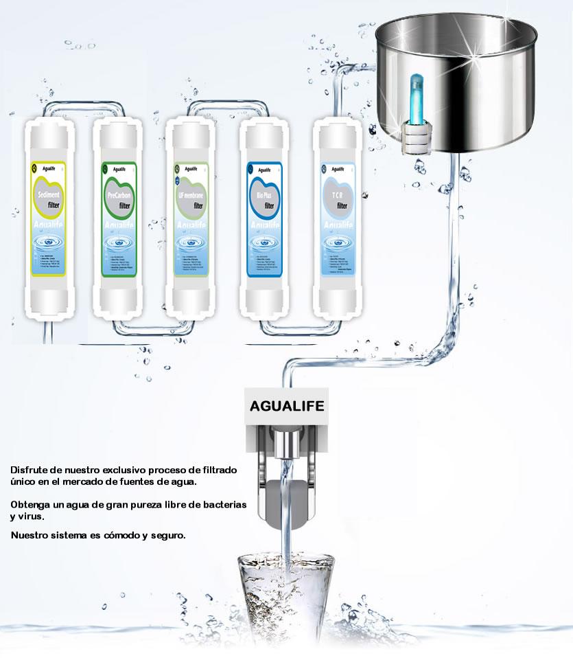 filtrado-agualife