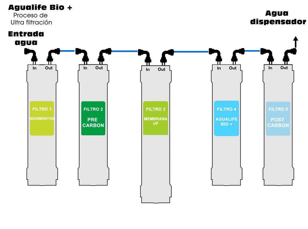 Agualife Bio +